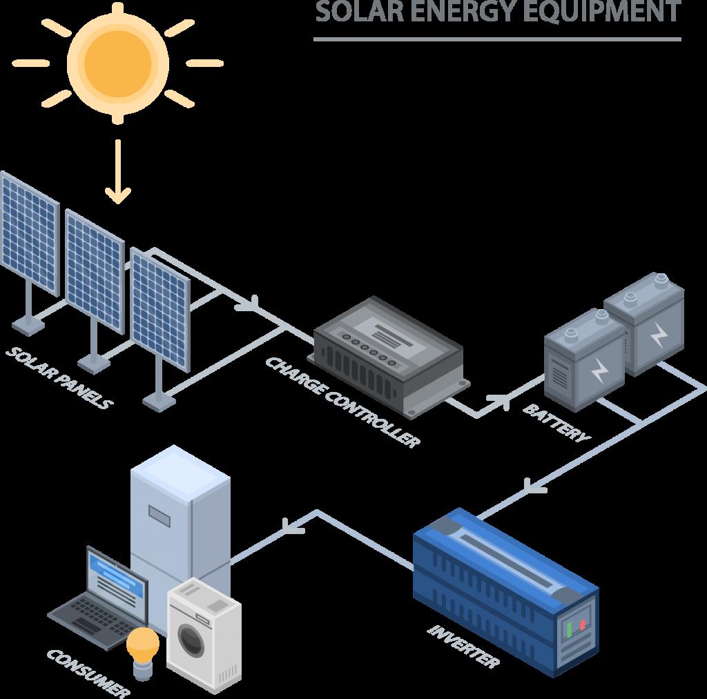 Energy Formula How Solar Panels Work